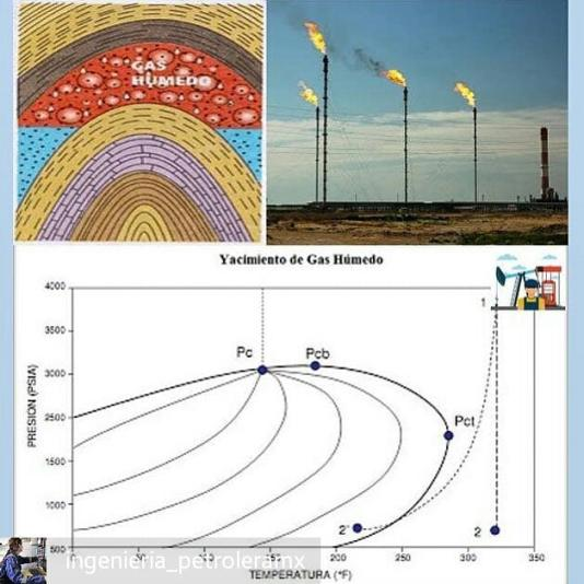 ↪@ingenieria_petroleramx -  Dato del día #perfotips . ▶Yacimientos de Gas Húmedo◀ Estos yacimientos son inicialmente encontrados con componentes de hidrocarburos en la fase gaseosa, como en los yacimientos de gas seco. Cuando la presión del yacimiento disminuye por la producción, el gas remanente en el yacimiento podría estar enteramente en una sola fase, sin sufrir condensación en la formación.  Sin embargo, una porción de gas producida a través del pozo se condensa debido a la reducción de la presión y temperatura en la superficie. Esto ocurre por la presencia de hidrocarburos en el yacimiento de gas que se condensan bajo condiciones de superficie. .  Los componentes hallados en este tipo de yacimientos son más pesados que los encontrados en los yacimientos de gas seco. . A continuación se presentan las características más resaltantes de los yacimientos de gas húmedo: -La temperatura del yacimiento es mayor que la temperatura cricondentérmica. -Los hidrocarburos se mantienen en fase gaseosa en el yacimiento, pero una vez en superficie entran a la región bifásica. -El líquido producido es de incoloro a amarillo claro. Poseen una gravedad °API mayor a 60°. -En comparación con los gases secos, hay una mayor acumulación de componentes intermedios. - #regrann