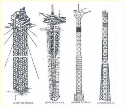 Plataforma Fixa de tipo Torre Complacente •⠀⠀⠀⠀⠀⠀⠀⠀⠀⠀⠀⠀⠀⠀⠀⠀⠀⠀ Torre estreita e flexível fixada a uma fundação com pilares capazes de suportar uma superestrutura convencional para operações de perfuração e produção; •⠀⠀⠀⠀⠀⠀⠀⠀⠀⠀⠀⠀⠀⠀⠀⠀⠀⠀ Geralmente, são utilizadas em lâminas d'água entre 300 e 600 metros e possui capacidade de suportar grandes forças laterais, graças à possibilidade de deflexões laterais; •⠀⠀⠀⠀⠀⠀⠀⠀⠀⠀⠀⠀⠀⠀⠀⠀⠀⠀ Comporta-se como um pêndulo invertido. •⠀⠀⠀⠀⠀⠀⠀⠀⠀⠀⠀⠀⠀⠀⠀⠀⠀⠀⠀⠀⠀⠀⠀⠀⠀⠀⠀⠀⠀⠀ From: @eng.thalytalima •⠀⠀⠀⠀⠀⠀⠀⠀⠀⠀⠀⠀⠀⠀⠀⠀⠀⠀⠀⠀⠀⠀⠀⠀⠀⠀⠀⠀⠀⠀⠀⠀⠀⠀⠀⠀⠀⠀⠀⠀⠀⠀⠀⠀⠀ #mundoffshore #mardetrabalho #mardenerds #nerdilhado ##offshorelife #oilandgas #oilandgaslife #oilandgasindustry #oilandgas #oilandgaslife #oilandgasindustry #oilfield #oilfieldlife #oilpatch #oilpatchlife #oilboom #oilrig #oilfieldtrash #oilfieldproud #oilprice #petrobras #petrogal #oilpainting