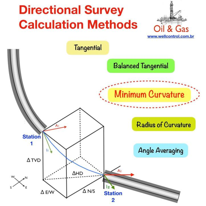 Directional Survey Calculations Methods  This app uses the formulas to calculate the survey parameters (diff of TVD, HD, N/S, E/W, DLS) between two stations of the methods:  1. Tangential 2. Balanced Tangential 3. Minimum Curvature 4. Radius of Curvature 5. Angle Averaging (Average Angle)  Also available the formulas of the methods.  It is available for iPhone, iPad e Mac  https://www.wellcontrol.com.br  Did you like our content? - Like it ❤️ - Follow Us! - Share your experience with your friends!  Thanks  #petroleum #oilfield #wellcontrol #drilling #oilandgas #gas #oilfields #oilrig #oilrigs #drillingrig #drillingrigs #oilgas #coiledtubing #drillship #oilandgasindustry #drillingengineering #engineering #spe #petroleumengineering #petroleumengineer #petroleumengineers #offshoredrilling #drillingoffshore #directionaldrilling #welldrilling  #perfoblogger #perfoapps #apps #iadc